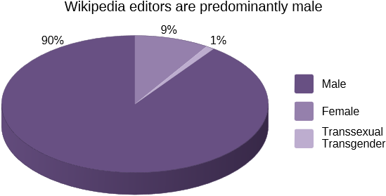 (Data from a 2011 Wikimedia Foundation survey of Wikipedia editors )